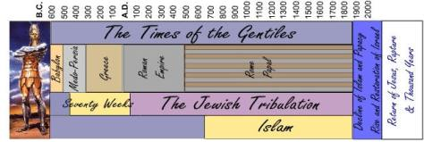 historicism_timeline